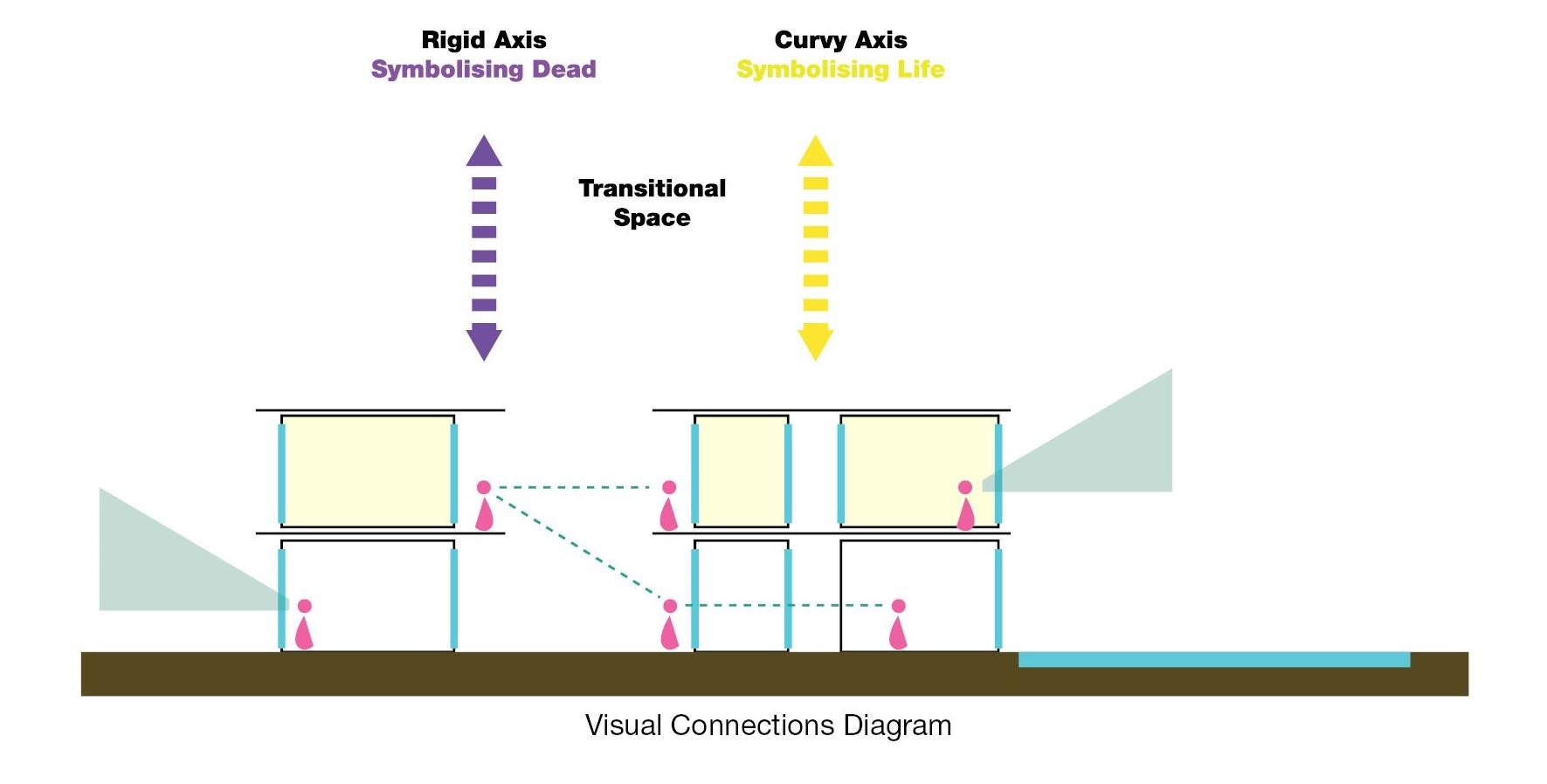 Arab Potash Company - RD&I Center Visual and Physical Connectivity