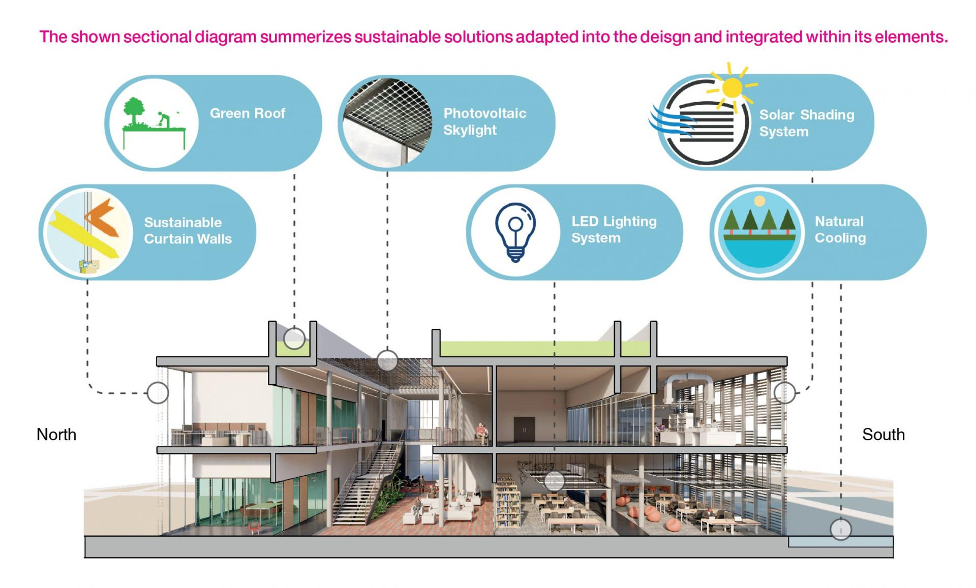 Sustainability Solutions Sective